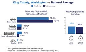 King County, Wash., has among the highest number of commuters coming from another county in the nation, the U.S. Census Bureau reported today in new estimates released from the American Community Survey. The Census Bureau also released estimates showing the county's average one-way commute time and how residents travel to work. (PR News Foto/U.S. Census Bureau)