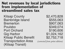 Net revenues by local jurisdictions 2013