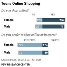 Survey finds teens prefer shopping in malls to online